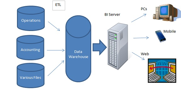 bi architecture an overview